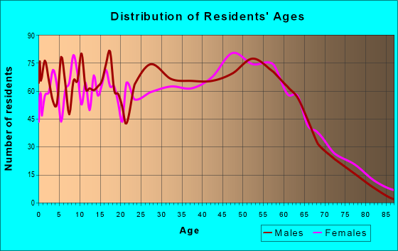 Age and Sex of Residents in zip code 29541