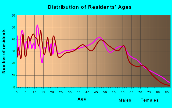 Age and Sex of Residents in zip code 29544