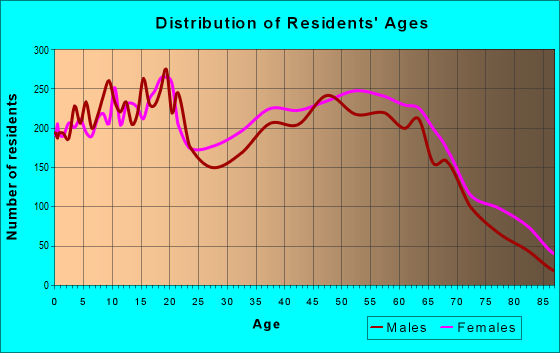 Age and Sex of Residents in zip code 29550
