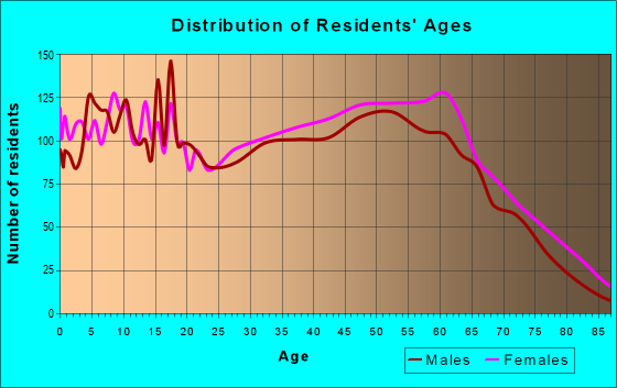 Age and Sex of Residents in zip code 29569