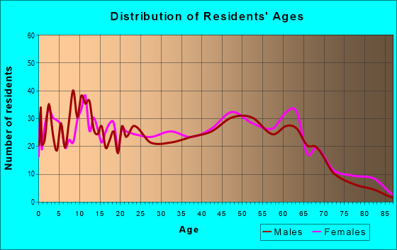 Age and Sex of Residents in zip code 29570