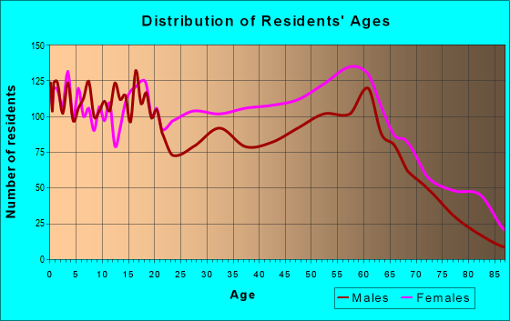 Age and Sex of Residents in zip code 29571