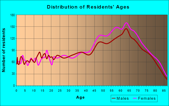 Age and Sex of Residents in zip code 29575