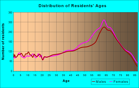Age and Sex of Residents in zip code 29576