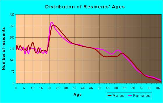 Age and Sex of Residents in zip code 29579