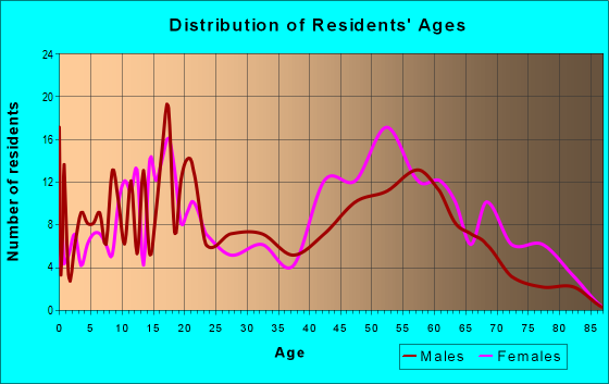 Age and Sex of Residents in zip code 29580