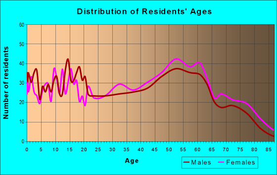 Age and Sex of Residents in zip code 29581
