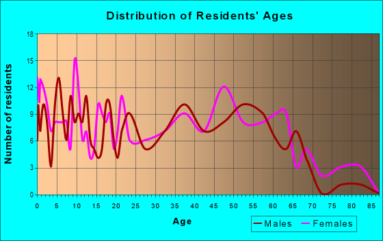 Age and Sex of Residents in zip code 29592