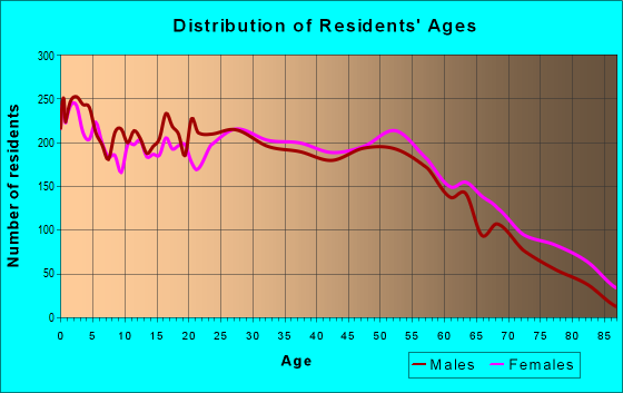 Age and Sex of Residents in zip code 29611