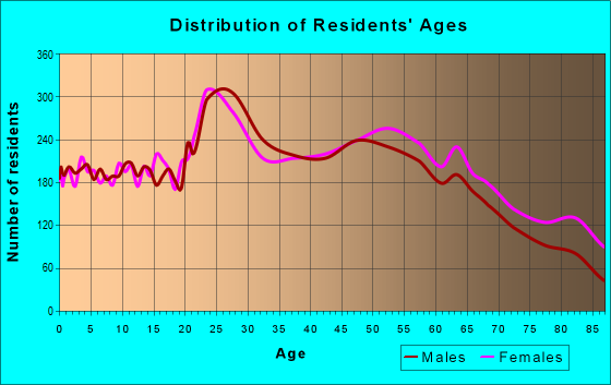 Age and Sex of Residents in zip code 29615