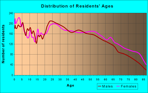 Age and Sex of Residents in zip code 29617