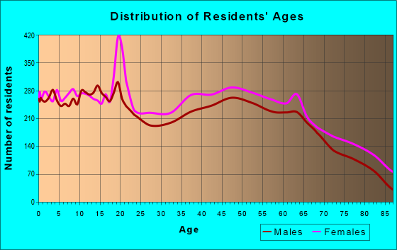 Age and Sex of Residents in zip code 29621