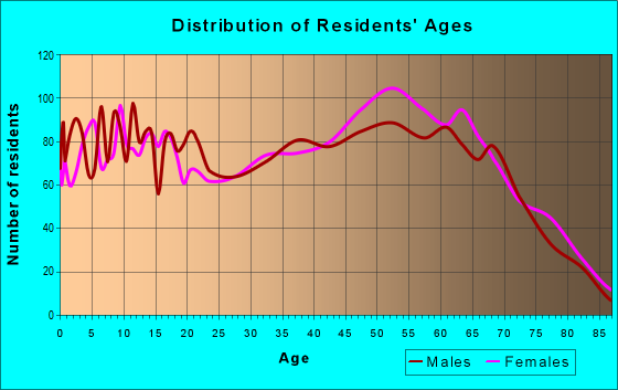 Age and Sex of Residents in zip code 29626