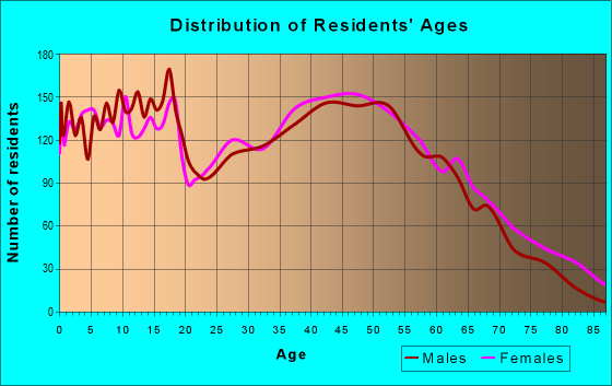 Age and Sex of Residents in zip code 29644