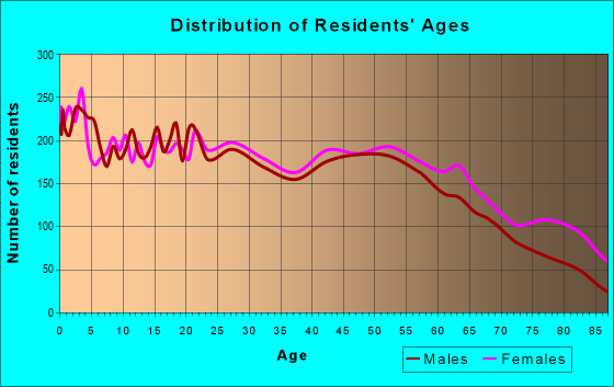 Age and Sex of Residents in zip code 29646