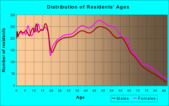 Age and Sex of Residents in zip code 29650