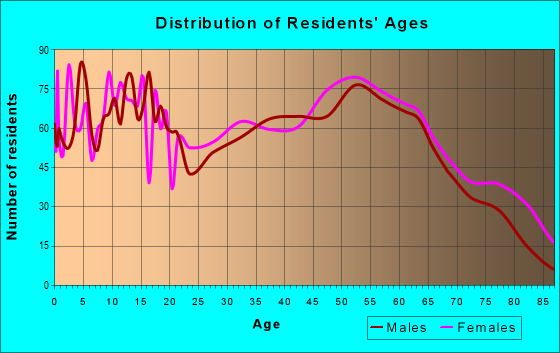 Age and Sex of Residents in zip code 29654