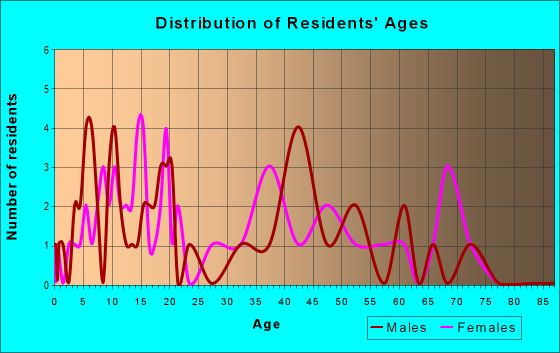 Age and Sex of Residents in zip code 29667