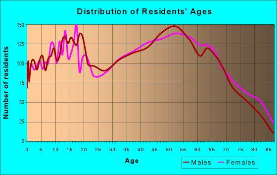 Age and Sex of Residents in zip code 29671