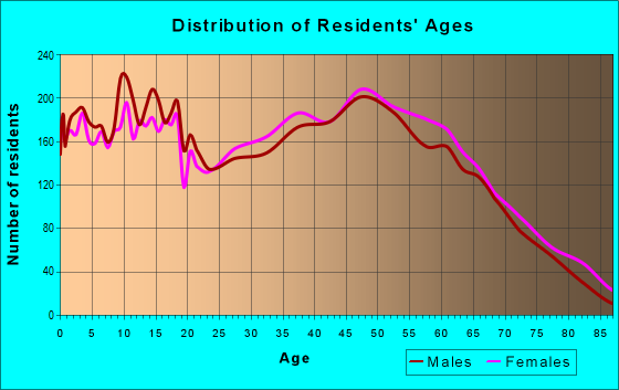 Age and Sex of Residents in zip code 29673