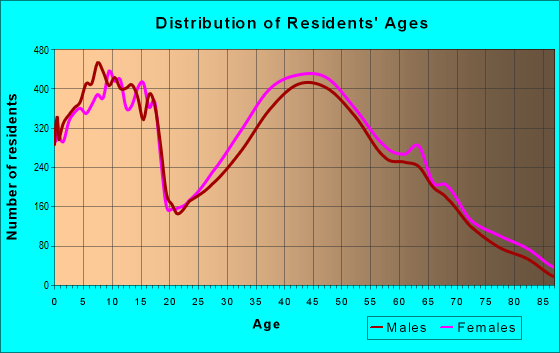 Age and Sex of Residents in zip code 29681