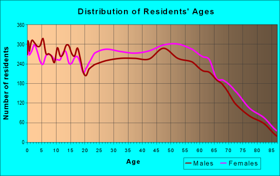Age and Sex of Residents in zip code 29687