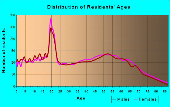 Age and Sex of Residents in zip code 29690