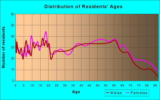 Age and Sex of Residents in zip code 29692