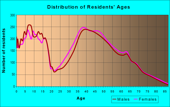 Age and Sex of Residents in zip code 29708