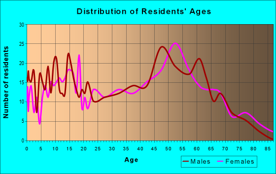 Age and Sex of Residents in zip code 29712