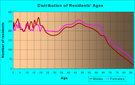 Age and Sex of Residents in zip code 29720