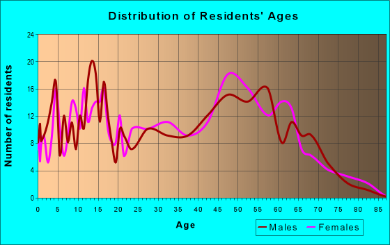 Age and Sex of Residents in zip code 29726