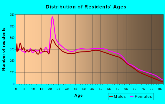 Age and Sex of Residents in zip code 29730