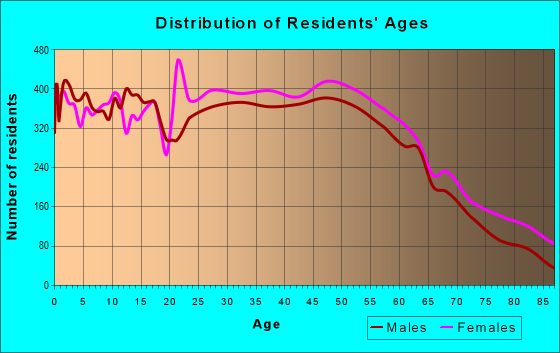 Age and Sex of Residents in zip code 29732
