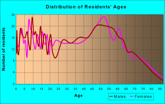 Age and Sex of Residents in zip code 29742