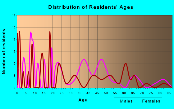 Age and Sex of Residents in zip code 29822