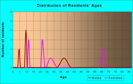 Age and Sex of Residents in zip code 29846