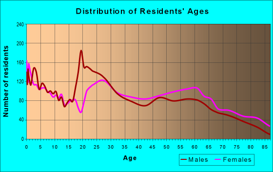 Age and Sex of Residents in zip code 29902