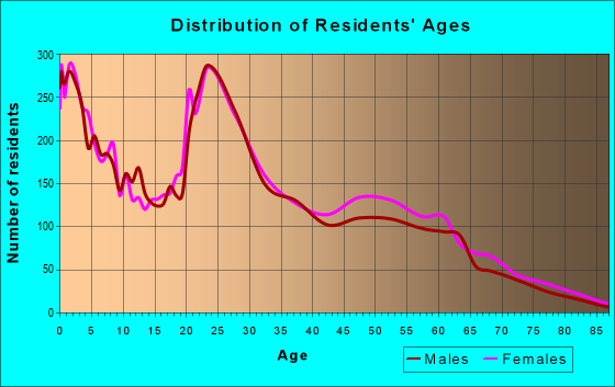 Age and Sex of Residents in zip code 29906
