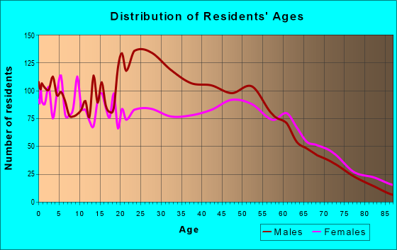 Age and Sex of Residents in zip code 29936