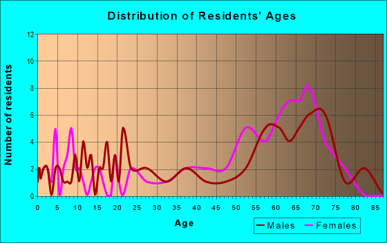 Age and Sex of Residents in zip code 29941