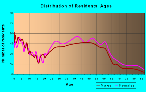 Age and Sex of Residents in zip code 30002
