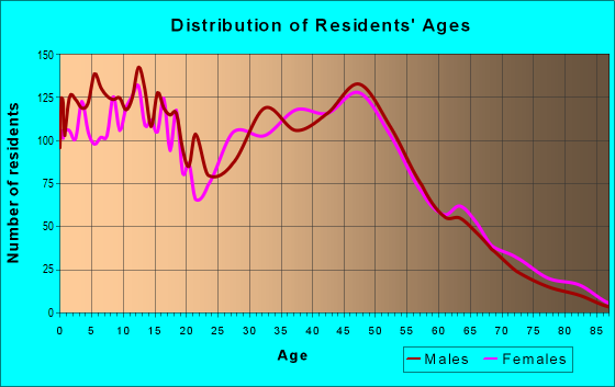 Age and Sex of Residents in zip code 30011