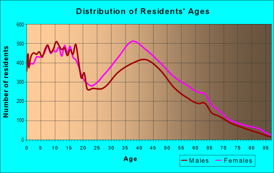 Age and Sex of Residents in zip code 30016