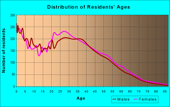 Age and Sex of Residents in zip code 30021
