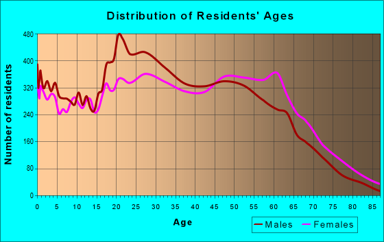 Age and Sex of Residents in zip code 30032