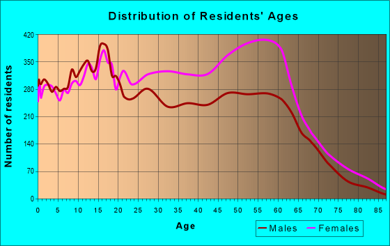 Age and Sex of Residents in zip code 30034