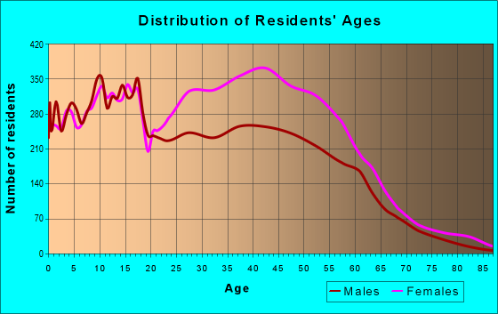 Age and Sex of Residents in zip code 30038