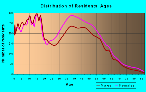 Age and Sex of Residents in zip code 30039