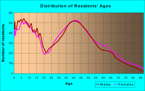 Age and Sex of Residents in zip code 30040